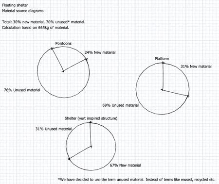 KG_Floating-Shelter-material-source-diagram